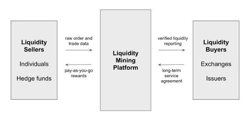 Liquidity Mining White Paper