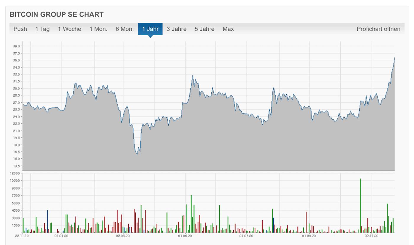 Bitcoin Group SE Aktie