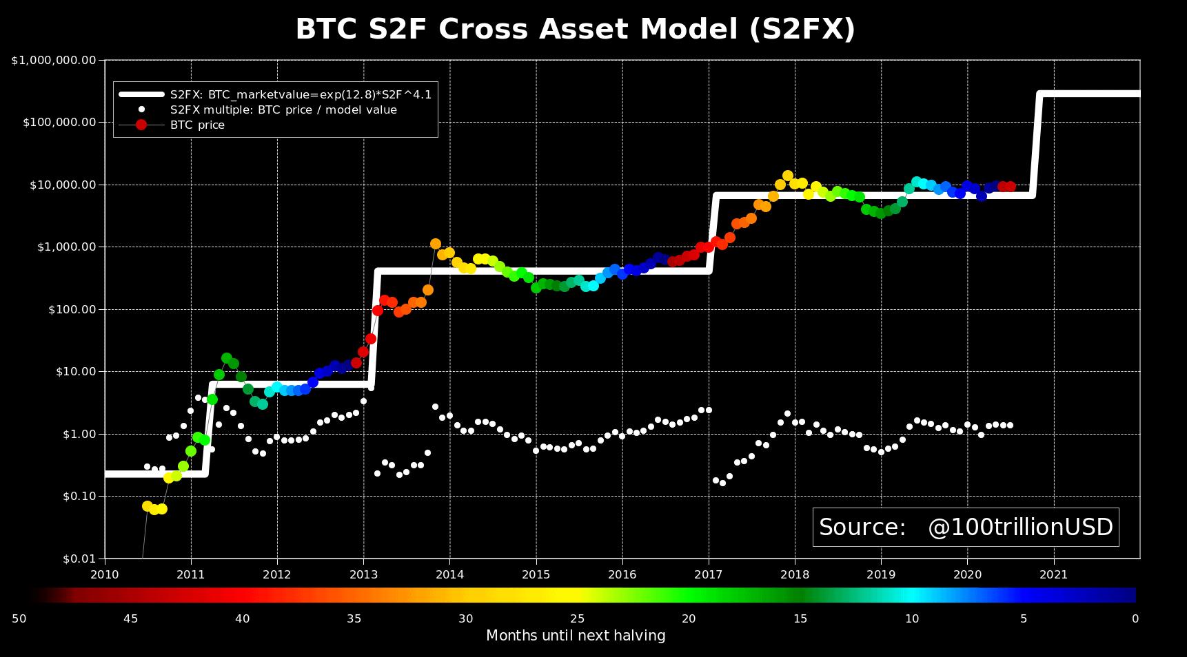 BTC S2F Chart