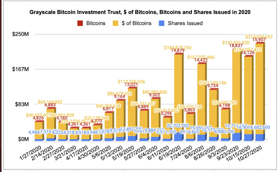 Grayscale Bitcoin Investment Trust Chart