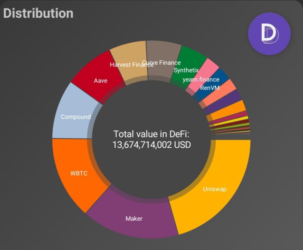 DeFi TVL Ranking Uniswap leading