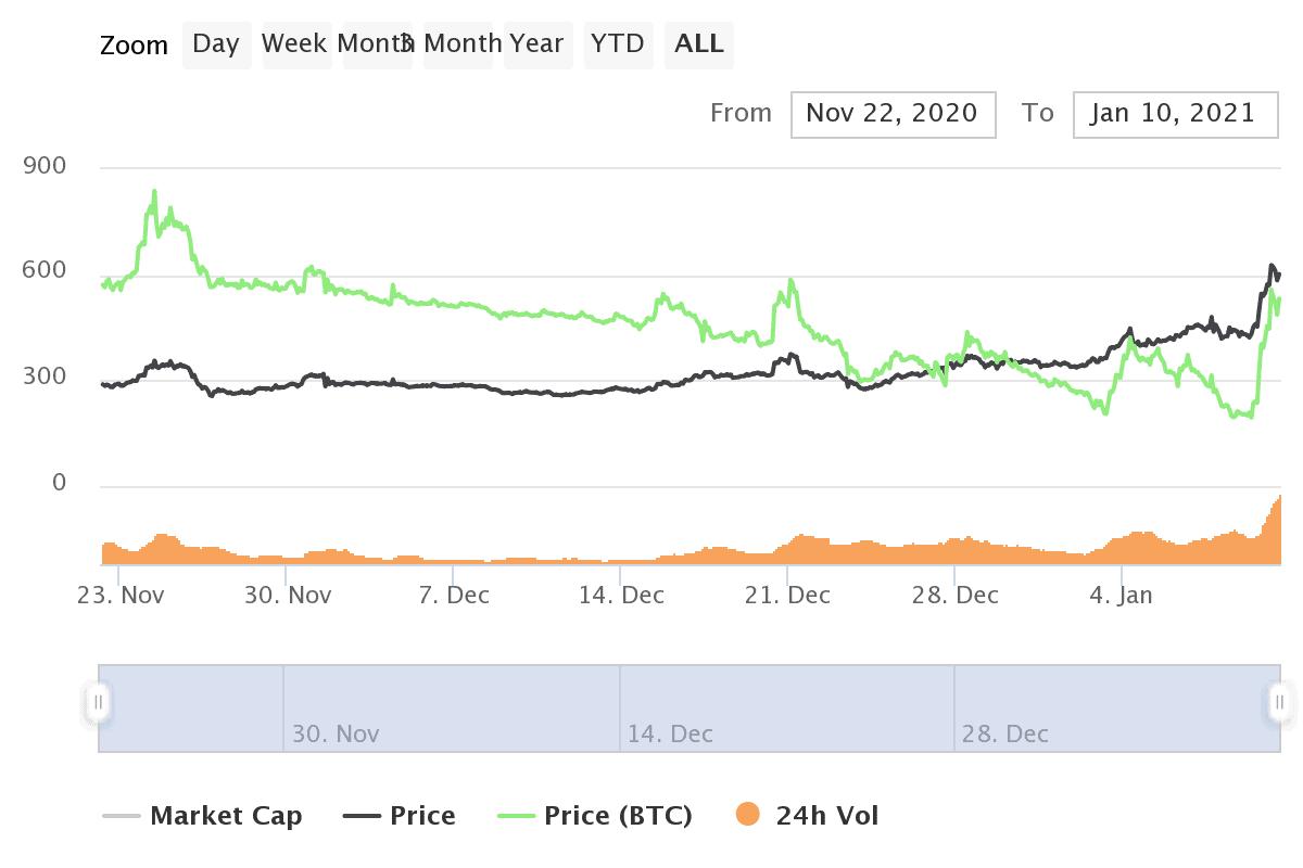 Bitcoin fällt unter 40.000 US-Dollar - Bitcoin Cash legt um mehr als 30% zu