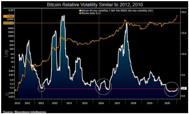 Bitcoin/ S&P 500 volatility vs. BTC/USD chart
