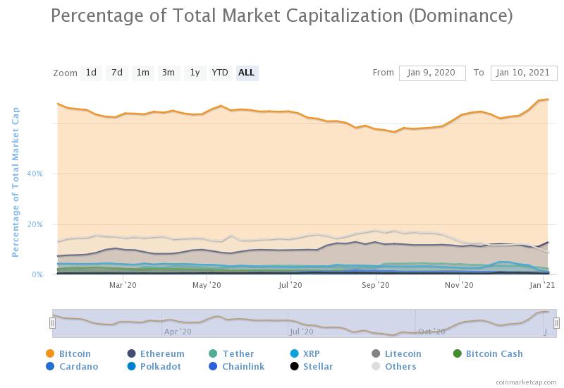 Bitcoin Dominanz