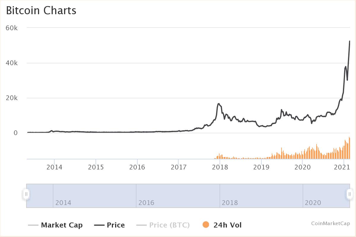 Bitcoin erreicht erstmals die 52 Tausend US-Dollar Marke