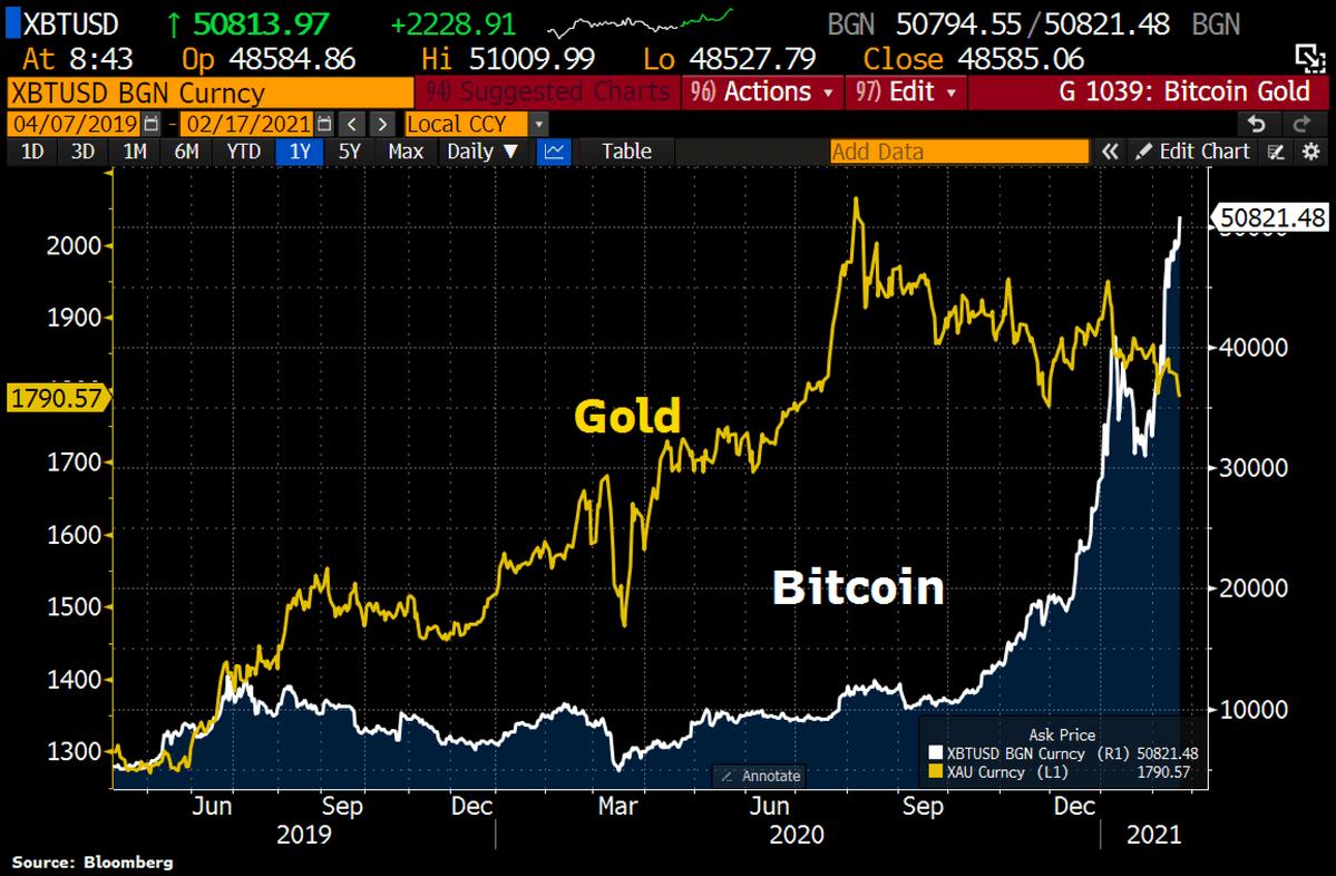 Bitcoin zieht an und Gold verliert