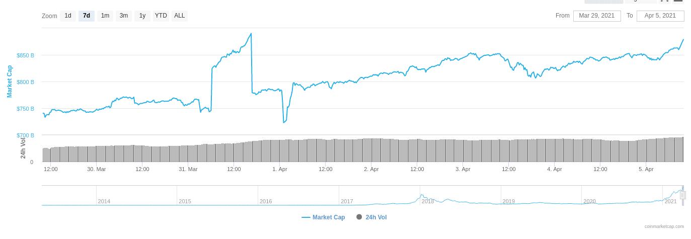 Altcoin Marktkapitalisierung