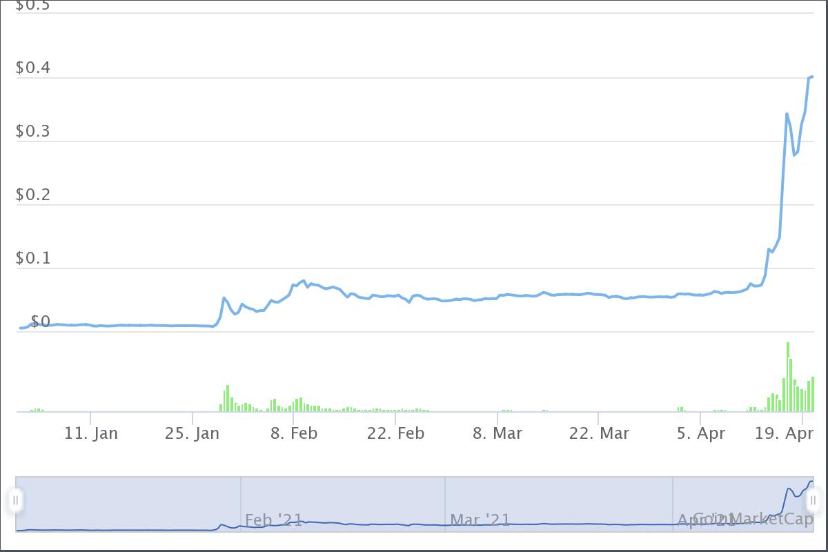 Dogecoin bei über 40 Cent