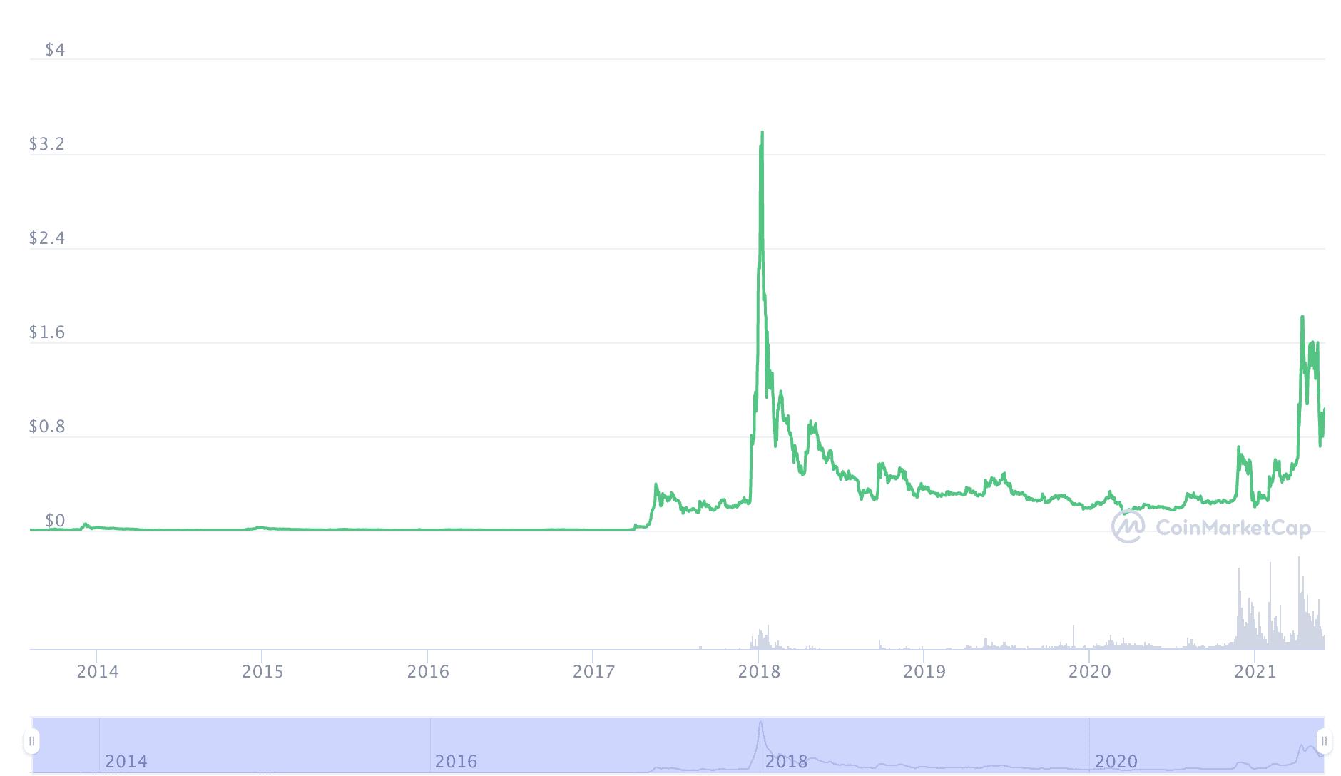 XRP Kurs aktuell bei etwas über einem US-Dollar