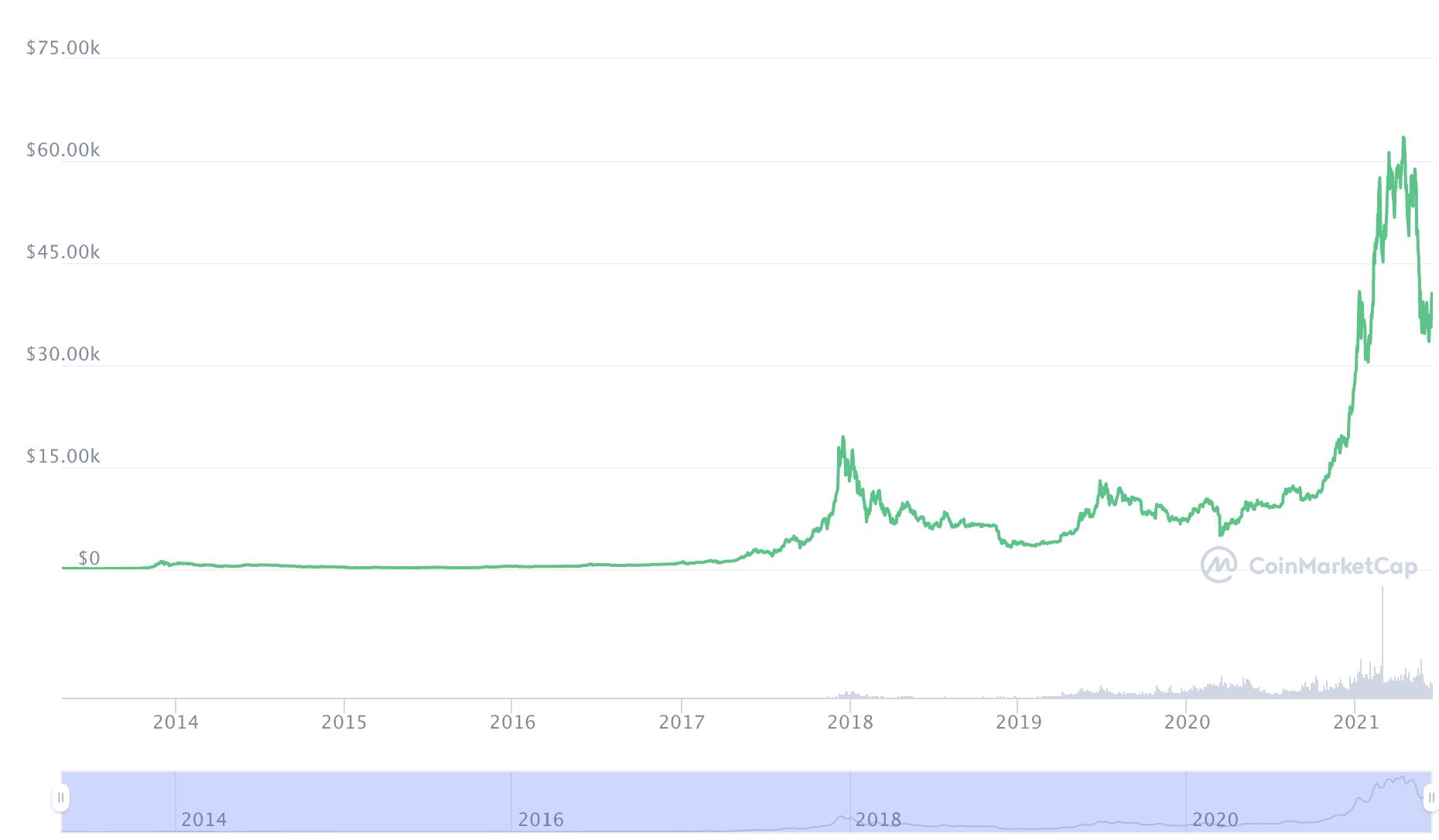 Bitcoin erholt sich nach der Korrektur nur leicht