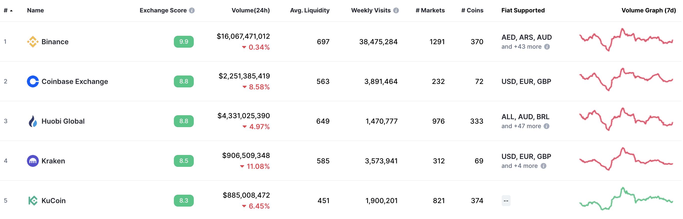 Kraken auf Platz vier der Krypto-Börsen