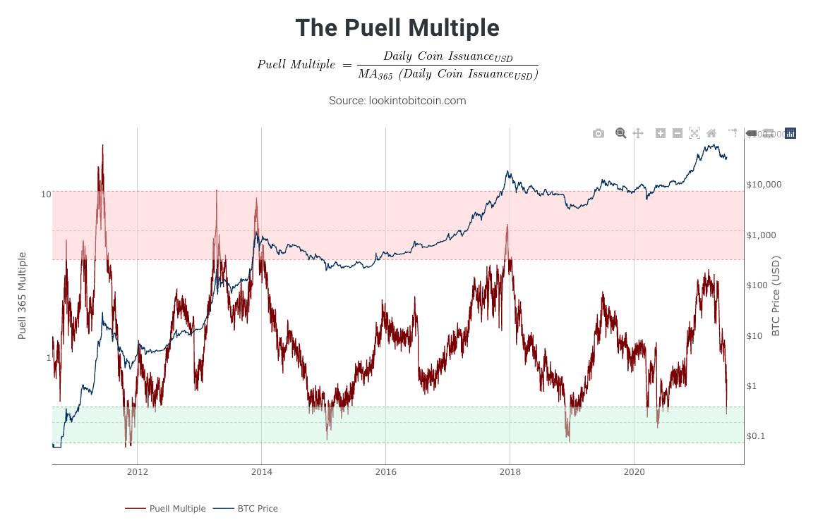 Der Puell Multiple im Vergleich mit dem Bitcoin-Kurs