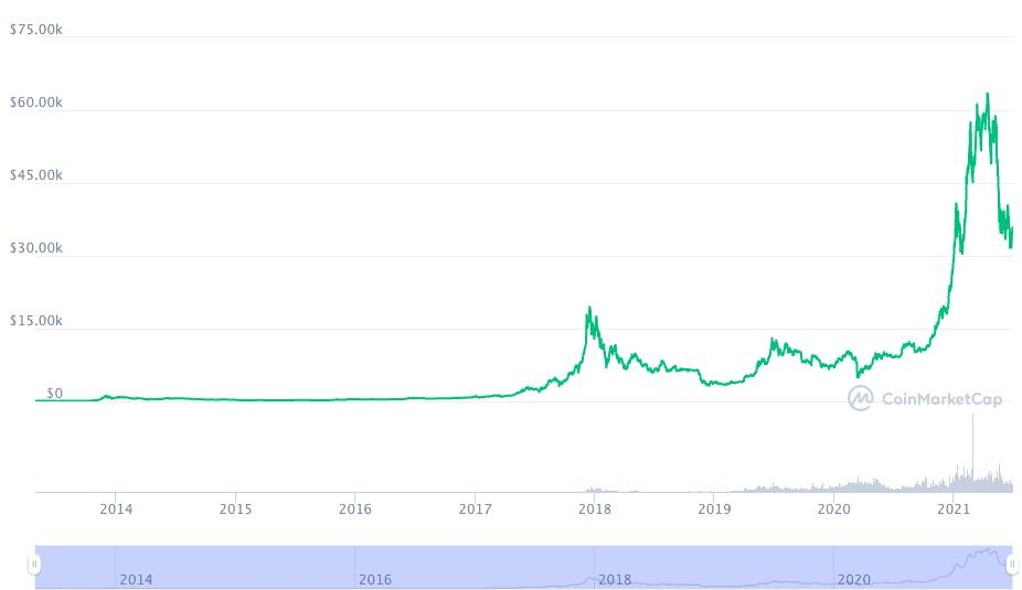 Bitcoin sichert sich nicht die 35.000 US-Dollar Marke