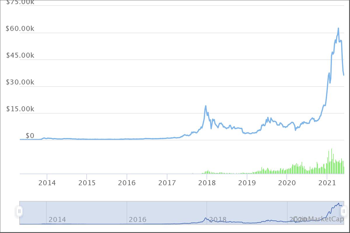 Bitcoin Crash sorgt für Kurse bei rund 36 Tausend US-Dollar