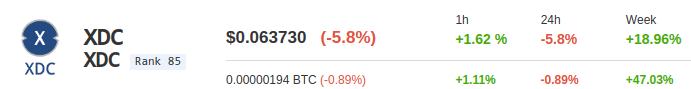XDC Preisentwicklung