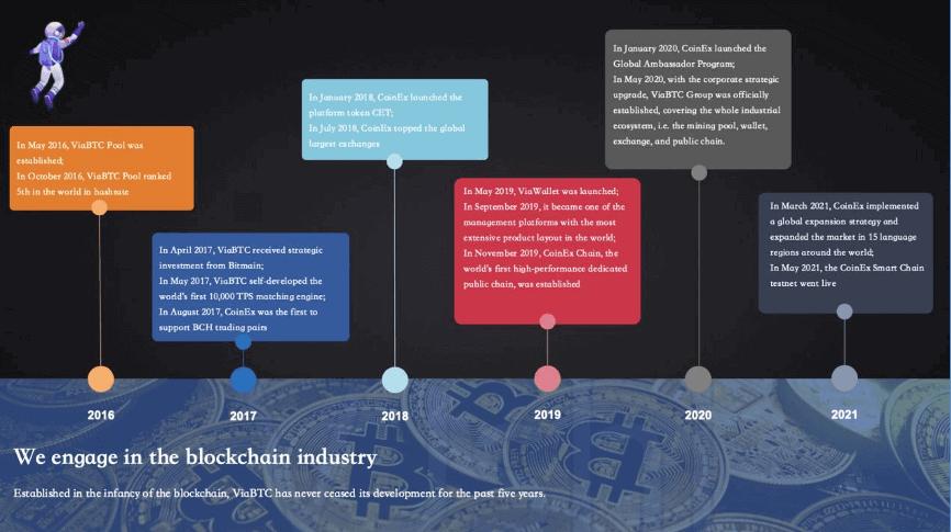 Coinex Entwicklung