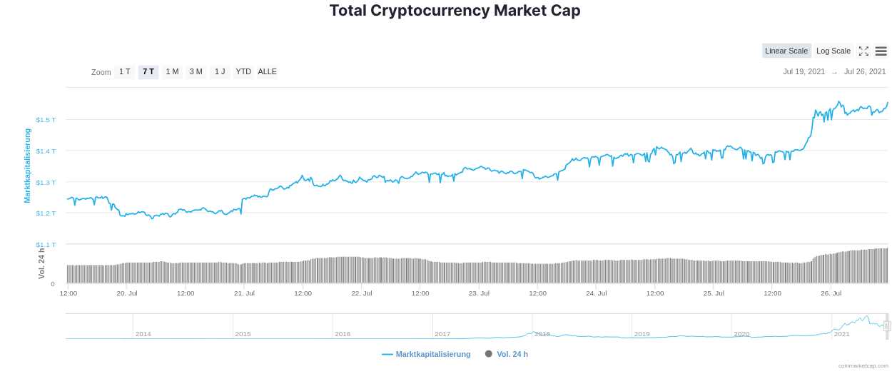 Kryptowährungen Marktkapitalisierung