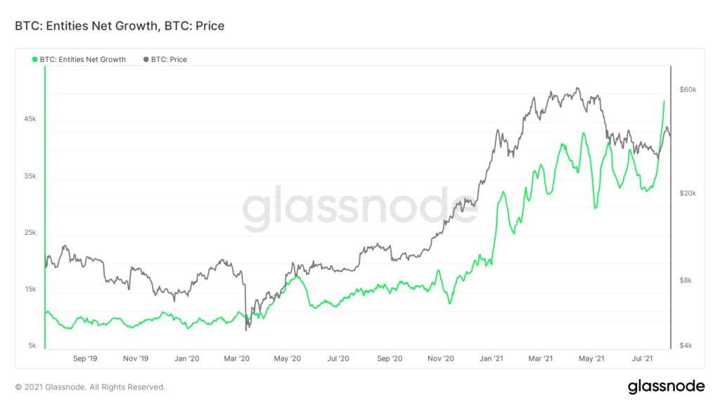 Bitcoin-Nutzeraktivität Graph